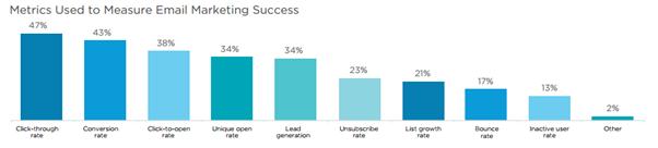 metrics-used-to-measure-email-marketing-success