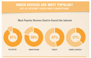which-devices-are-most-popular