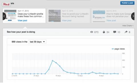LinkedIn Publishing Analytics
