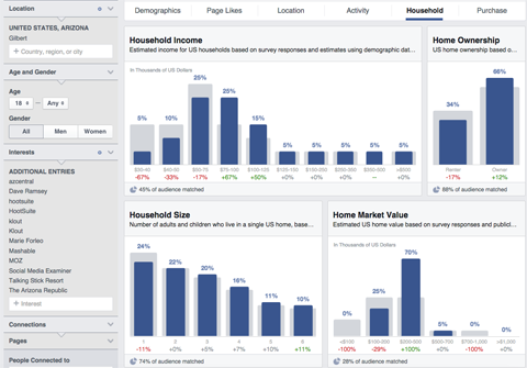 audience insights results