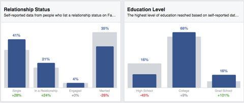 relationship and education audience insights results