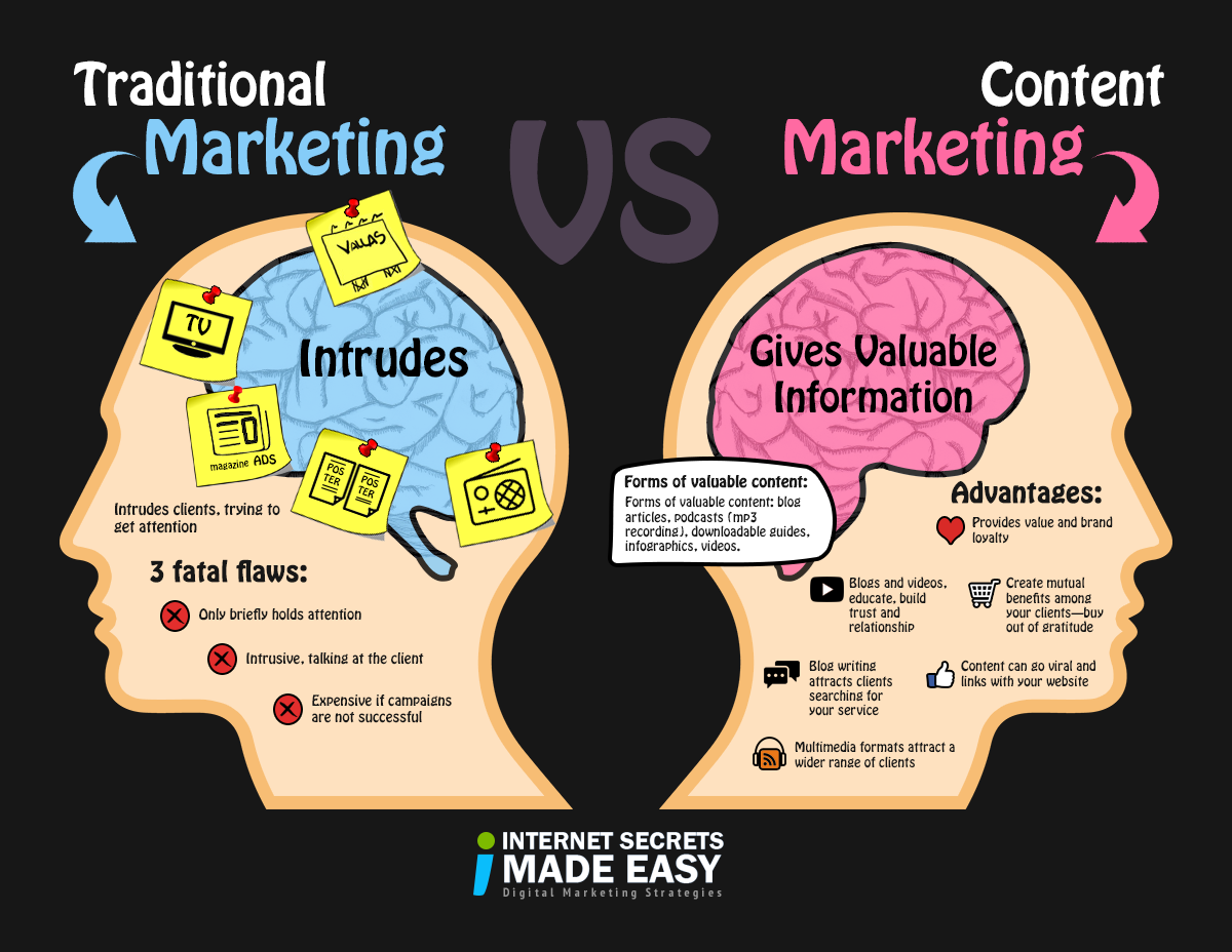 Traditional Marketing vs. Content Marketing.
