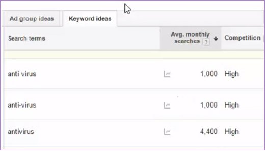 How To Use Google Keyword Tool 13