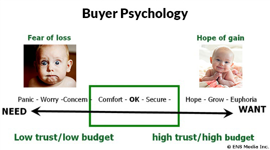 buyer-psychology