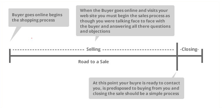 overcome sales resistance-road-to-a-sale-online