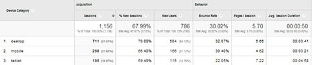 Google Analytics How to Measure Your Online Presence 8