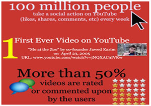 YouTube Video is a Must Have Online Tool 3
