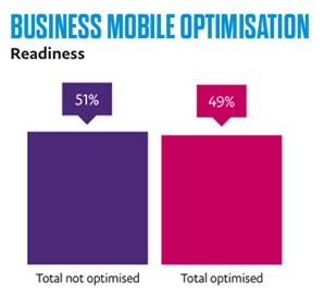 business mobile optimisation readiness