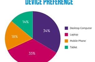device preference graph